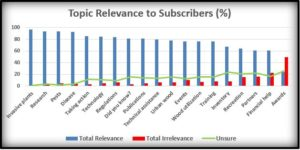 Bar chart of relevance of topics to subscribers.