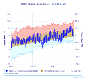 Map showing daily temperature for Merrill, WI where temperatures were warm in early April followed by an extreme dip to 2 degrees Fahrenheit on April 15.