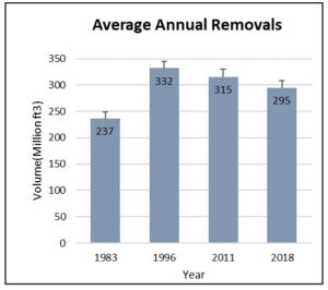 Bar chart showing average annual removals of Wisconsin forest volume