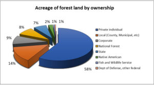 Pie chart showing acreage of Wisconsin forest land by ownership